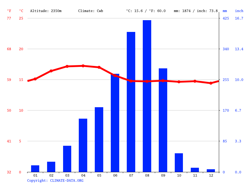 Climate graph // Weather by Month, Addis Abeba