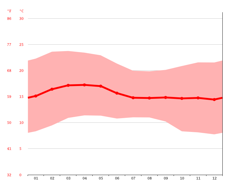 Temperature graph, Addis Abeba