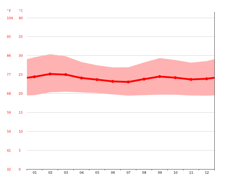 Temperature graph, Villavicencio