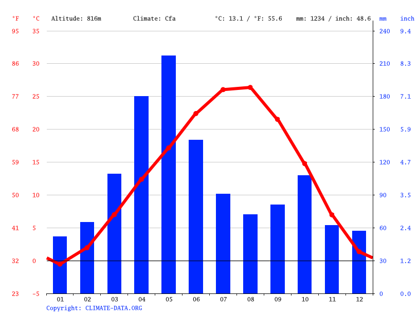 Climate graph // Weather by Month, Aralık