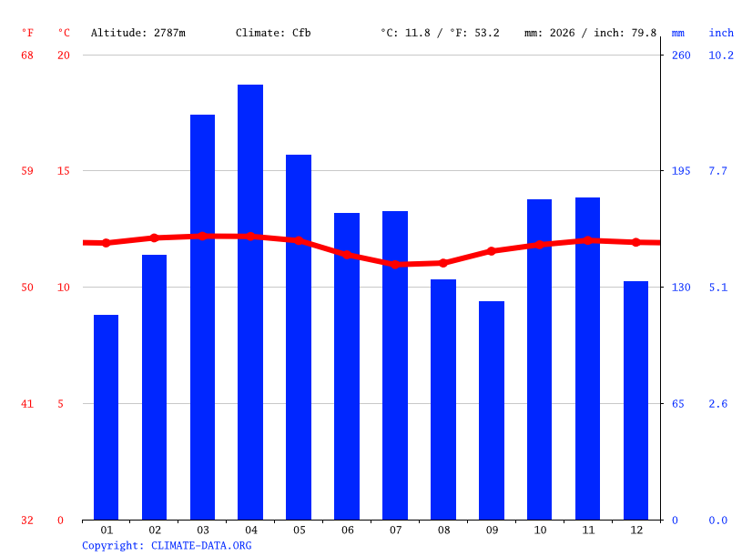 Climate graph // Weather by Month, Tunja