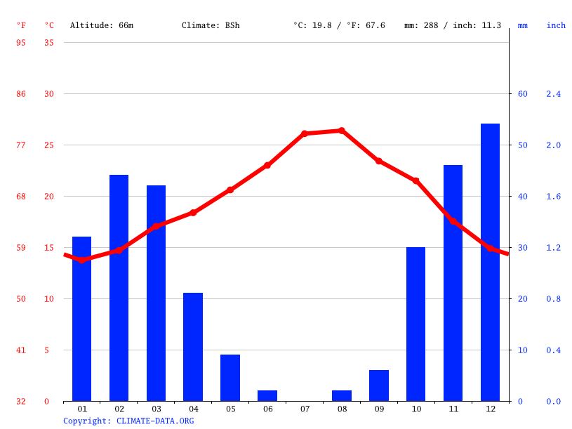 Climate graph // Weather by Month, Agadir
