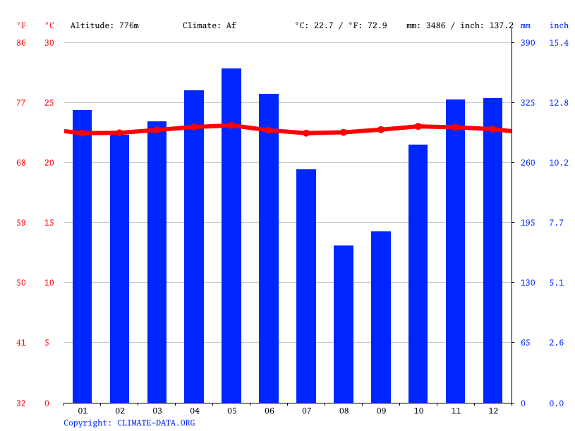 Climate graph // Weather by Month, Tomohon