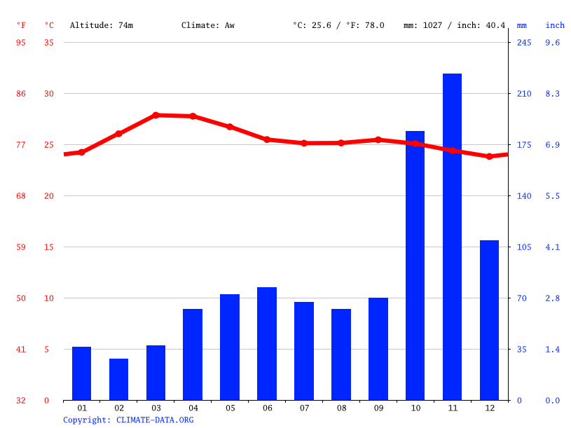 Climate graph // Weather by Month, Ambasamudram