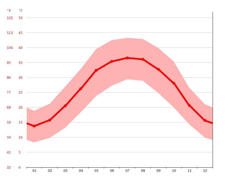 Temperature graph, borazjan