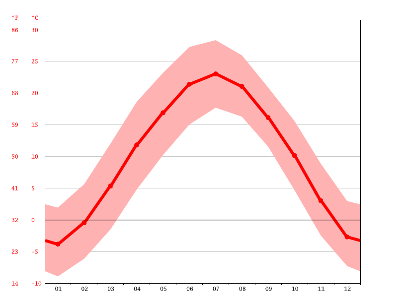 Temperature graph, Hanjiawan