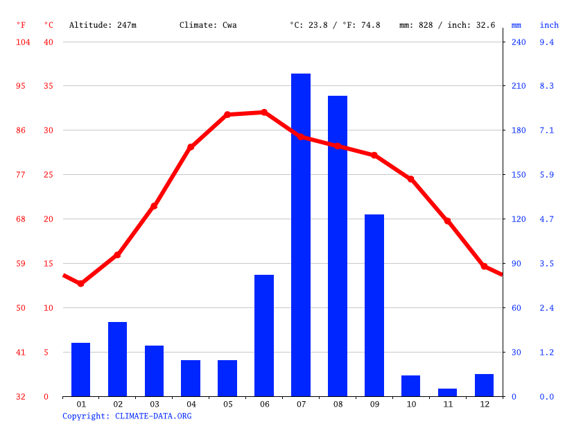 Climate graph // Weather by Month, Karnal