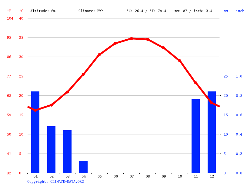 Climate graph // Weather by Month, Ras Tanura