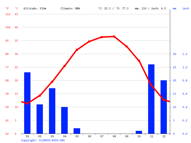 Climate graph // Weather by Month, Hafar Al-Batin