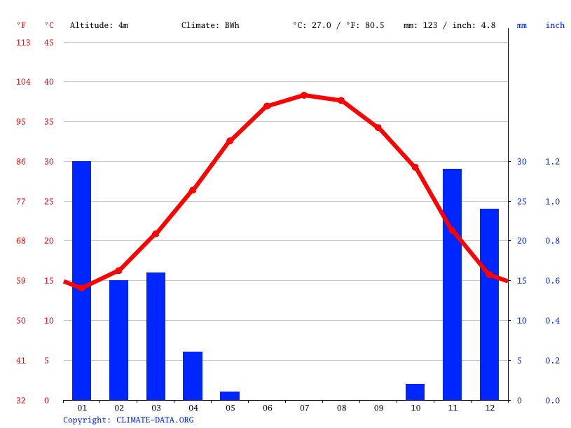 Climate graph // Weather by Month, Khafji