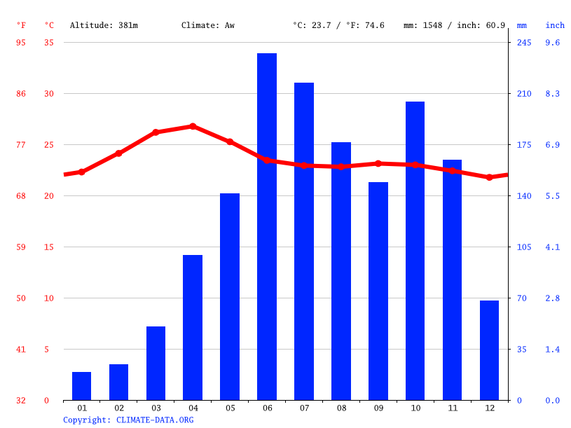 Climate graph // Weather by Month, Uttamapalayam