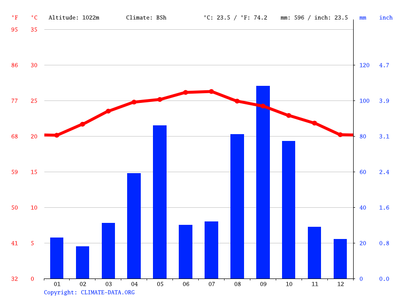 Climate graph // Weather by Month, Bani Sari