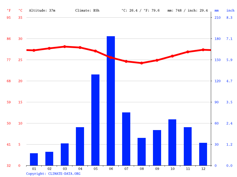 Climate graph // Weather by Month, Accra