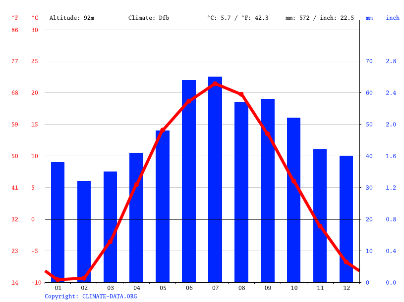 Climate graph // Weather by Month, Ulyanovsk