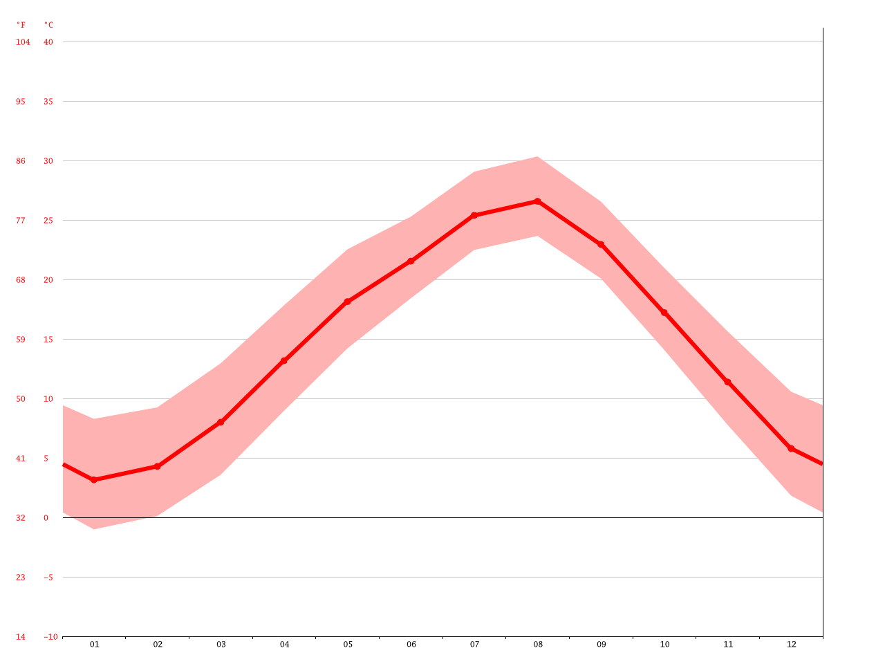気候:板橋区-気候グラフ、気温グラフ、雨温図 - Climate-Data.org