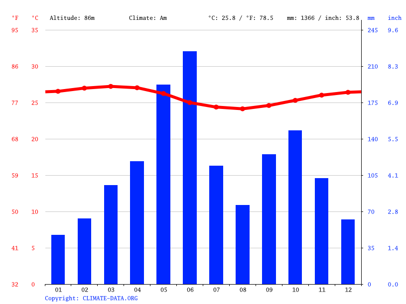 Climate graph // Weather by Month, Dehia