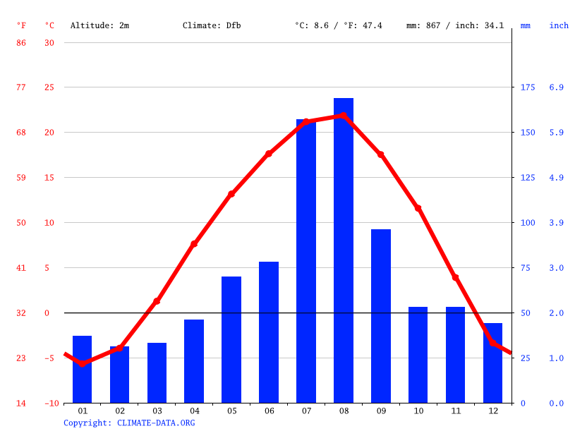 Climate graph // Weather by Month, Tanchon
