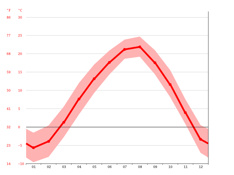 average temperature, Tanchon