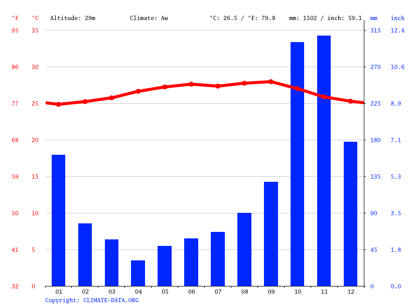 Climate graph // Weather by Month, French Cay