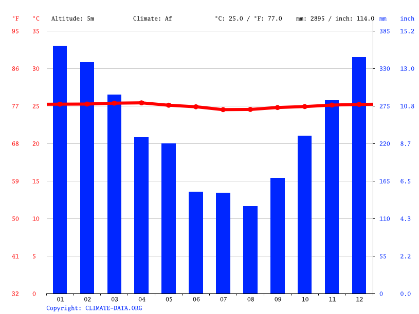 Climate graph // Weather by Month, Leauva