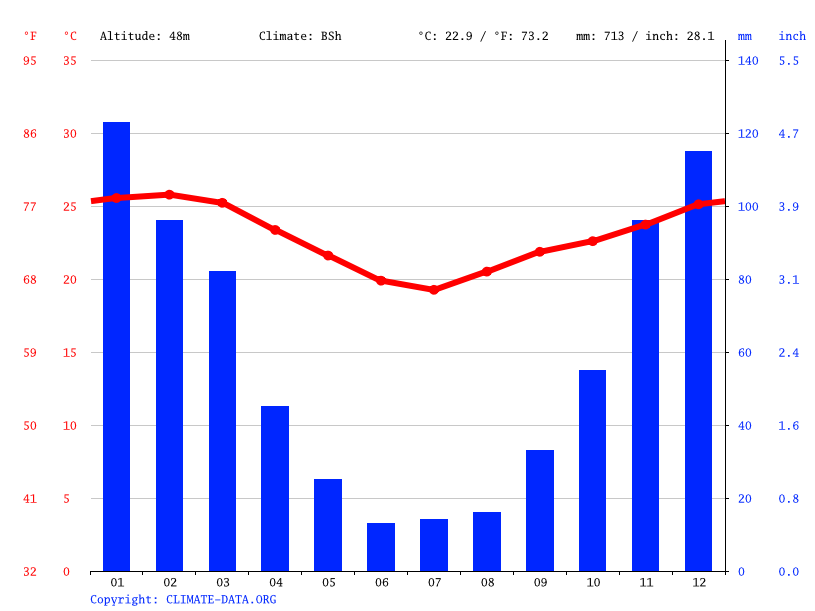 Climate graph // Weather by Month, Maputo