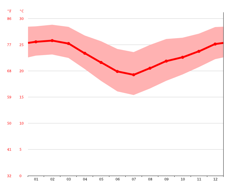 Temperature graph, Maputo