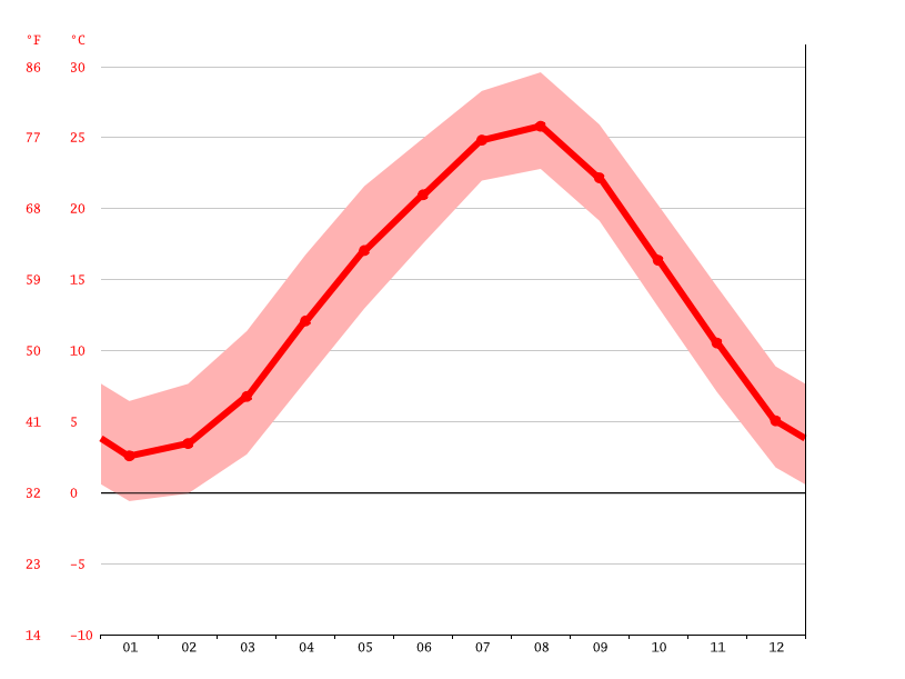 Temperature graph, Kawanishi