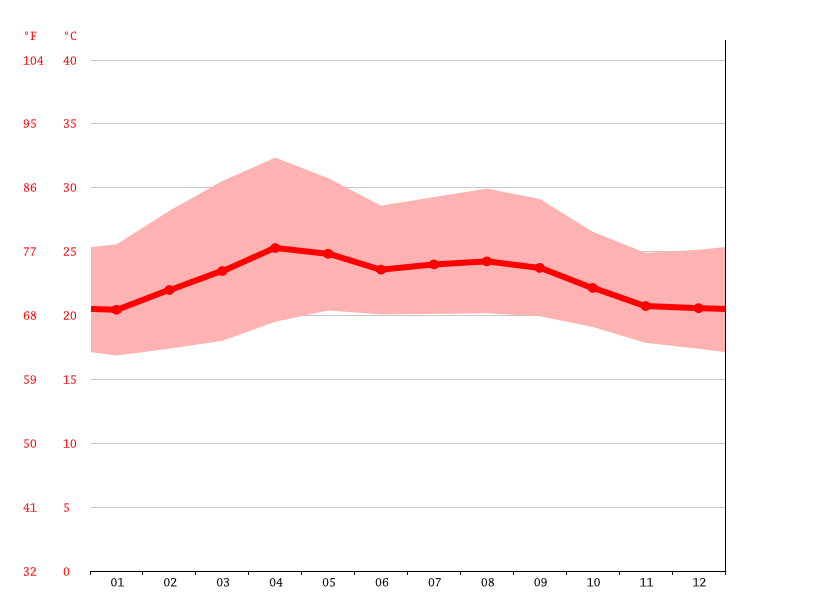 Temperature graph, El Zapote