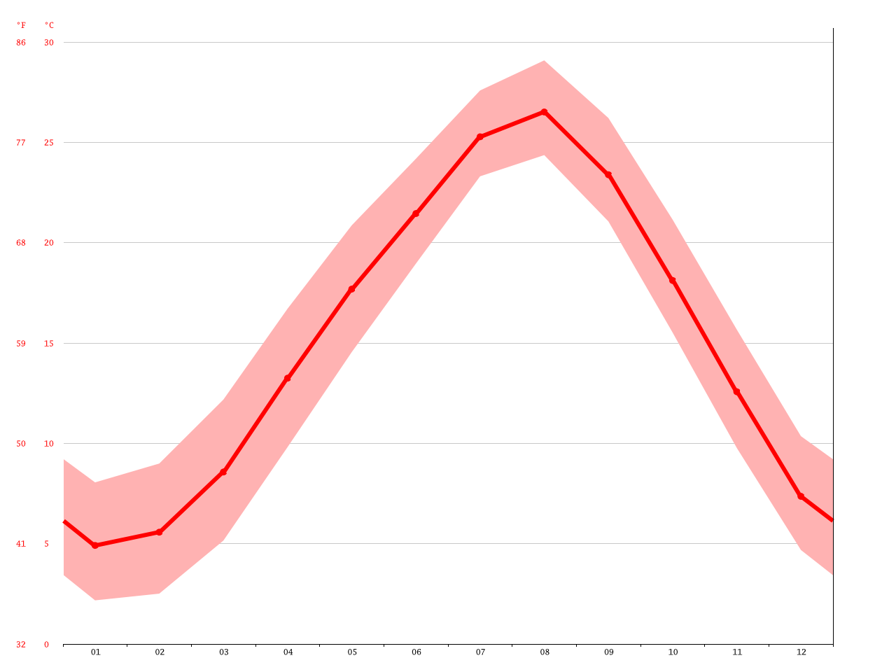 気候:加古川市-気候グラフ、気温グラフ、雨温図 - Climate-Data.org