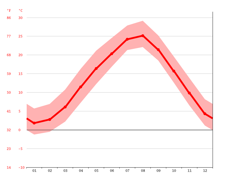 Temperature graph, Sasayama