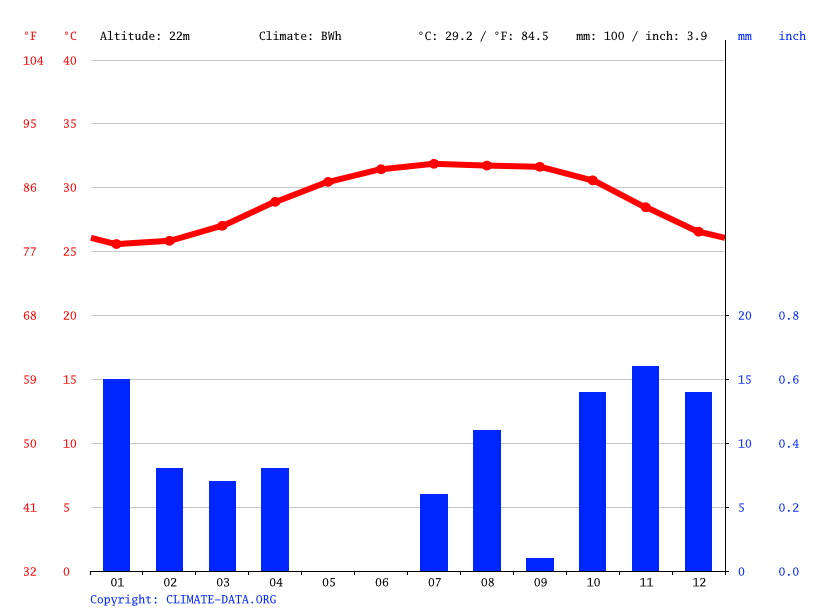 Climate graph // Weather by Month, Farasan