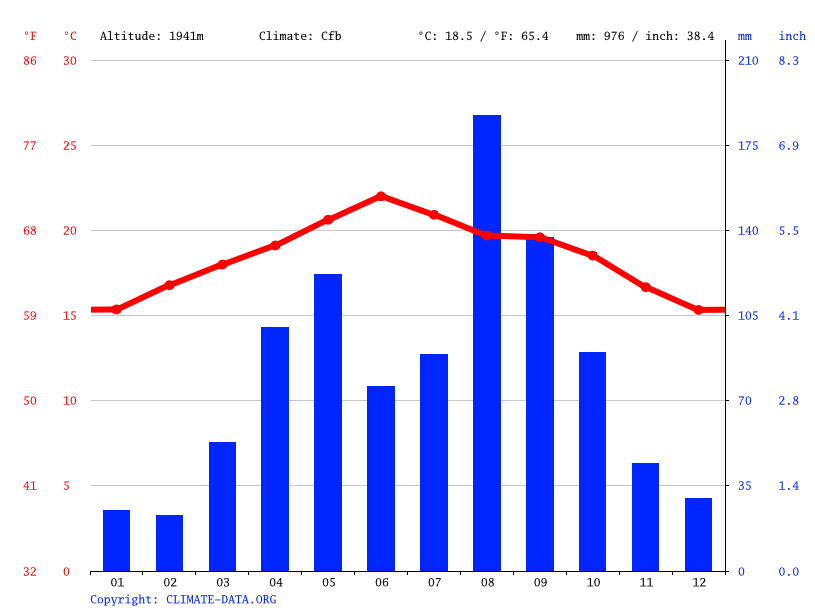 Climate graph // Weather by Month, Mamar Waththab