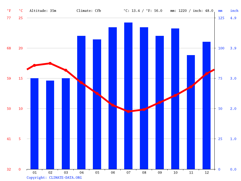 Climate graph // Weather by Month, Patea
