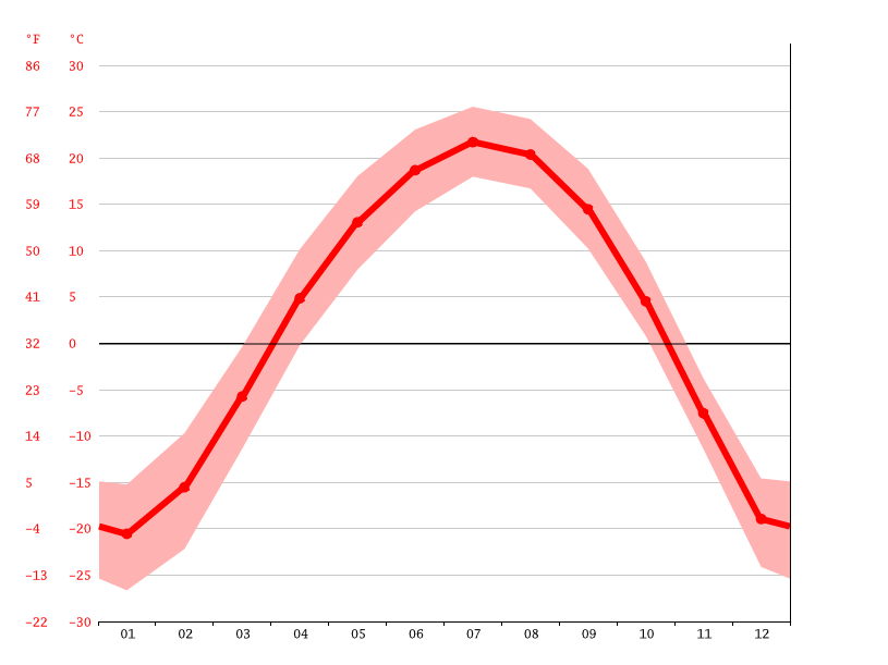 Temperature graph, Смидович