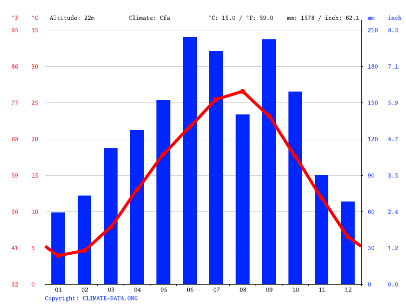 Climate graph // Weather by Month, Kobe