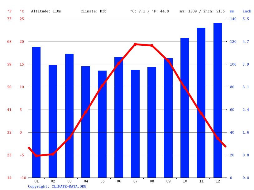 Climate graph // Weather by Month, New Ross