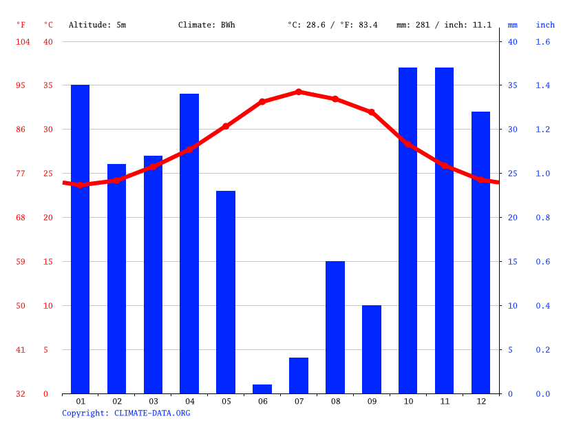 Climate graph // Weather by Month, Djibouti