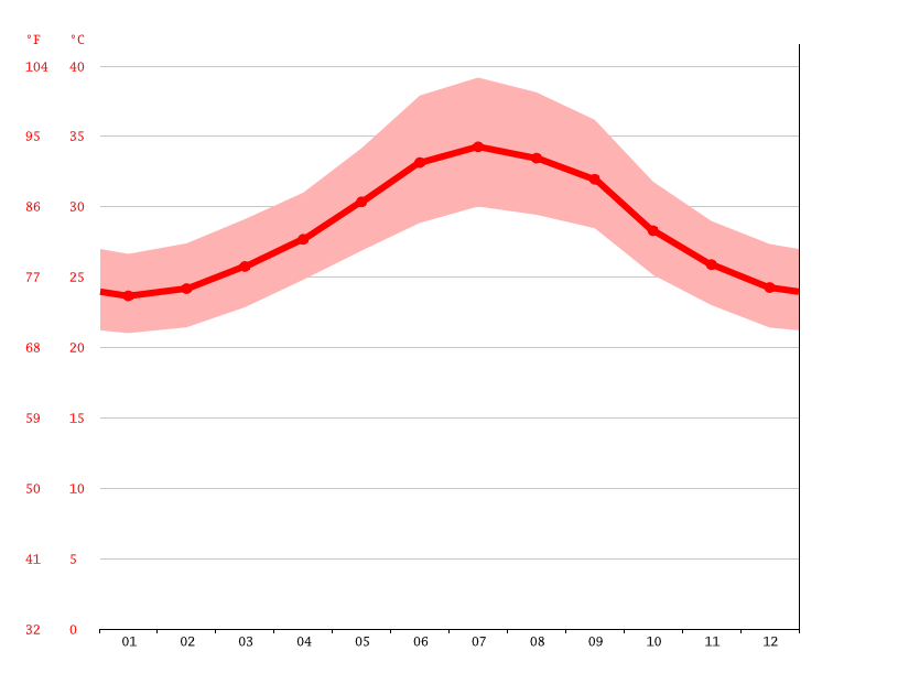 average temperature, Djibouti