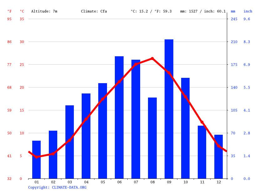 Climate graph // Weather by Month, Himeji