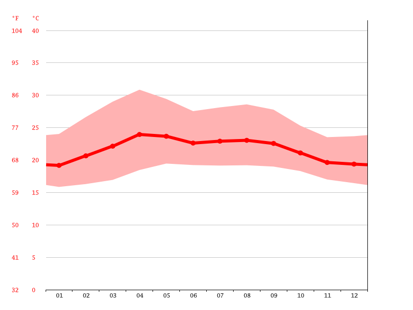 Temperature graph, Peladeros