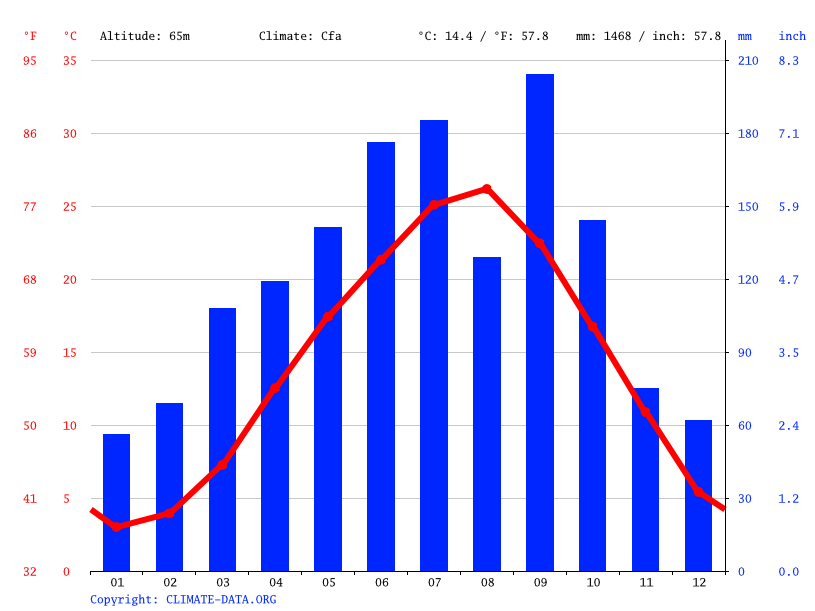 Climate graph // Weather by Month, Nishiwaki