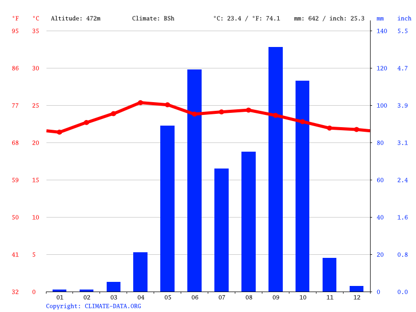 Climate graph // Weather by Month, Asuncion Mita