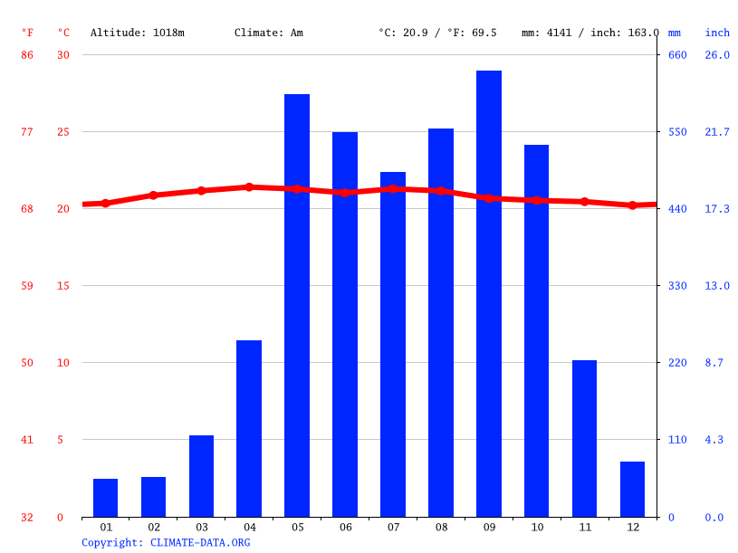 Climate graph // Weather by Month, Colomba