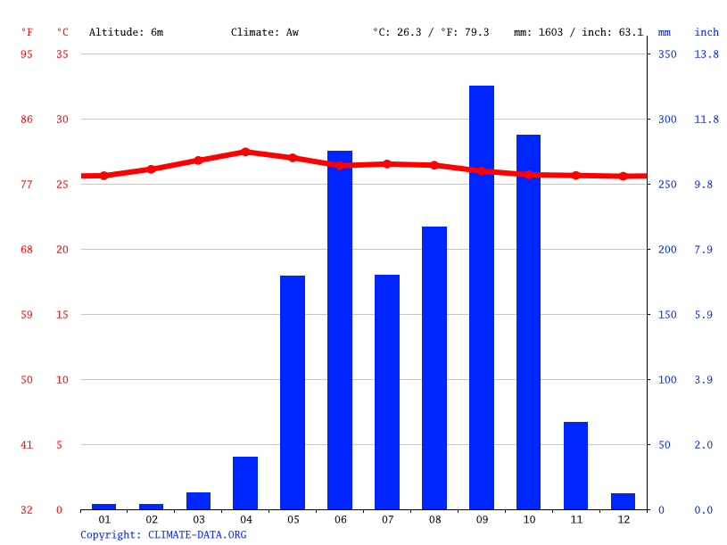 Climate graph // Weather by Month, Iztapa