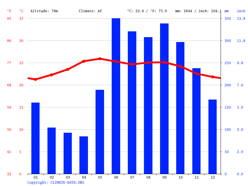 Climate graph // Weather by Month, Los Amates