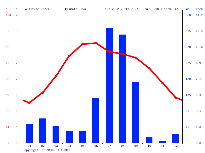Climate graph // Weather by Month, Saharanpur