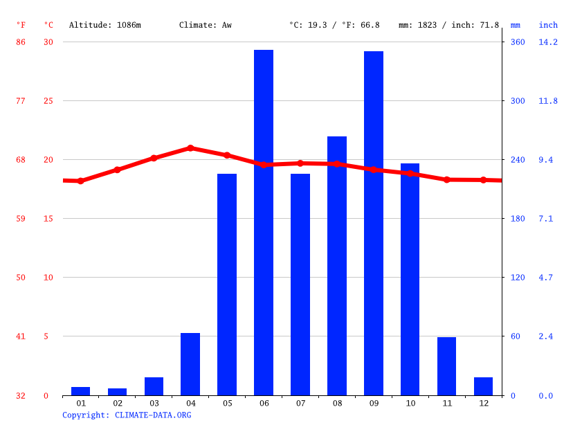 Climate graph // Weather by Month, Casillas