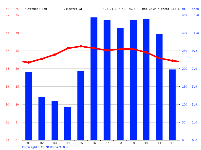 Climate graph // Weather by Month, Morales