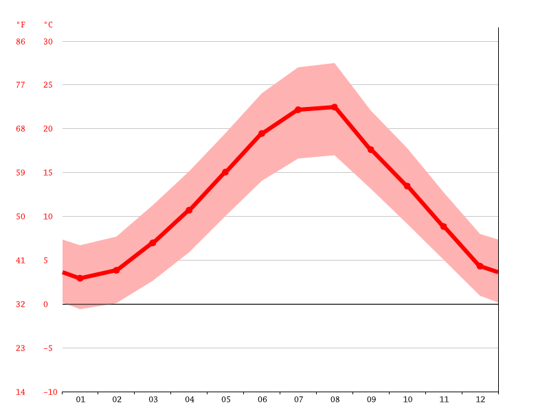 Temperature graph, Tepelena
