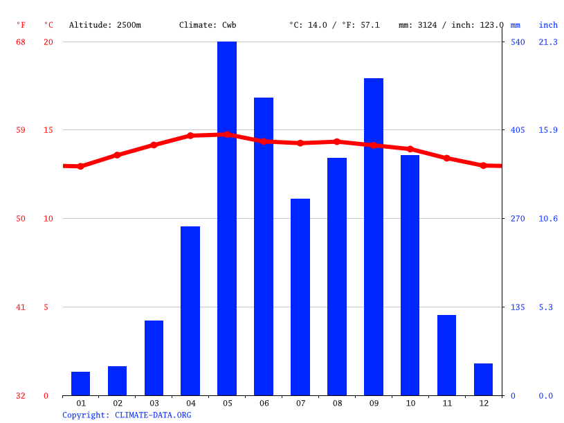 Climate graph // Weather by Month, Ostuncalco